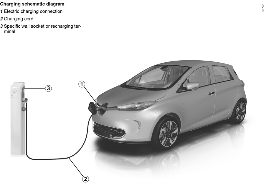 RENAULT ZOE ELECTRIC occasional