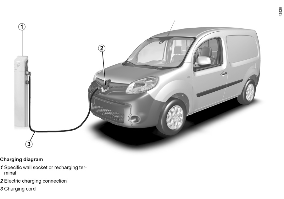 e guide renault com kangoo ze let the technology in your vehicle help you electric vehicle. Black Bedroom Furniture Sets. Home Design Ideas